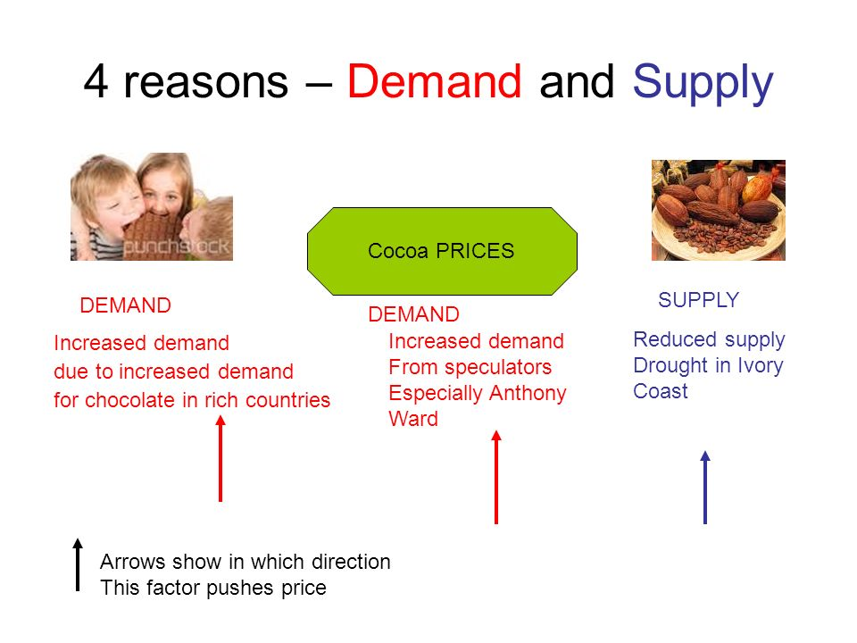 4 reasons – Demand and Supply Increased demand due to increased demand for chocolate in rich countries Reduced supply Drought in Ivory Coast Cocoa PRICES Arrows show in which direction This factor pushes price DEMAND Increased demand From speculators Especially Anthony Ward SUPPLY DEMAND