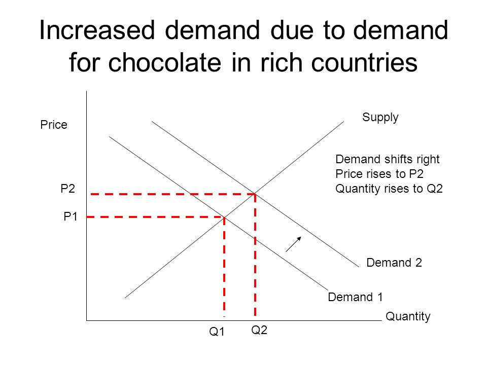 Increased demand due to demand for chocolate in rich countries Supply Demand 1 Price Quantity P1 Q1 Demand 2 Demand shifts right Price rises to P2 Quantity rises to Q2 Q2 P2