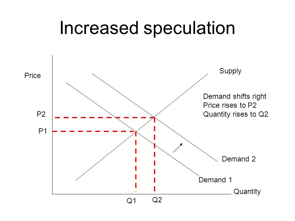 Increased speculation Supply Demand 1 Price Quantity P1 Q1 Demand 2 Demand shifts right Price rises to P2 Quantity rises to Q2 Q2 P2