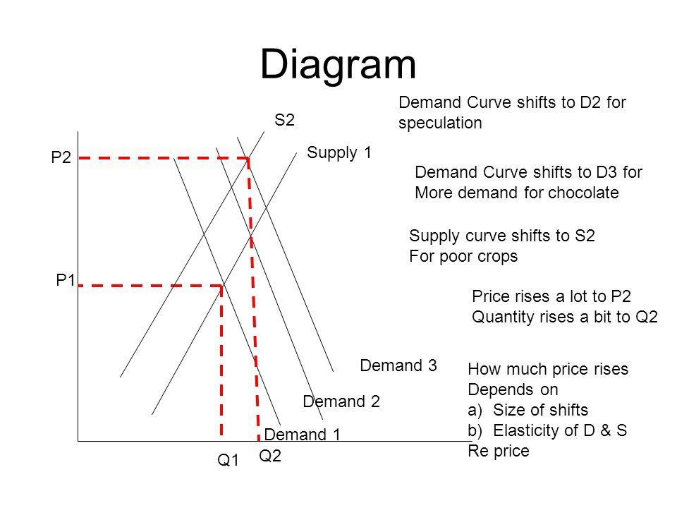 Diagram Demand 1 Supply 1 P1 Q1 Demand Curve shifts to D2 for speculation Demand 2 Demand Curve shifts to D3 for More demand for chocolate Demand 3 Supply curve shifts to S2 For poor crops S2 Q2 P2 Price rises a lot to P2 Quantity rises a bit to Q2 How much price rises Depends on a)Size of shifts b)Elasticity of D & S Re price