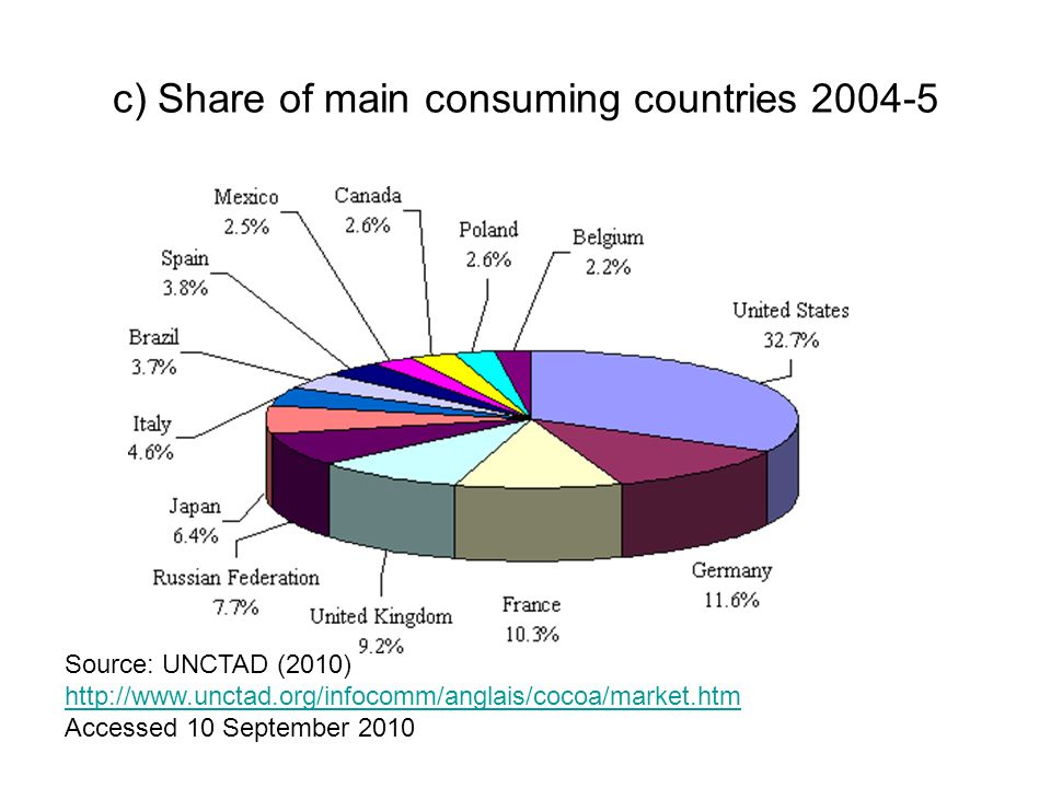 c) Share of main consuming countries 2004-5 Source: UNCTAD (2010) http://www.unctad.org/infocomm/anglais/cocoa/market.htm Accessed 10 September 2010