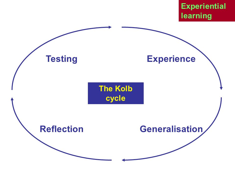 Experiential learning Reflection Experience Testing Generalisation The Kolb cycle