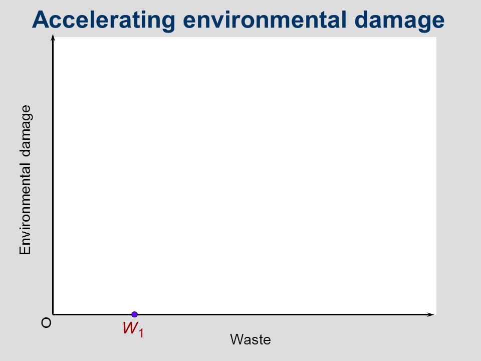 O W1W1 Environmental damage Waste Accelerating environmental damage