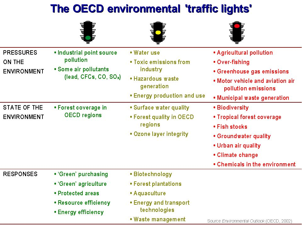 The OECD environmental 'traffic lights'
