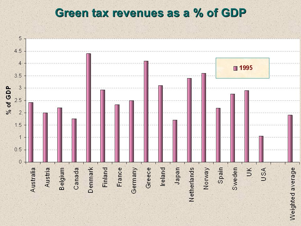 Green tax revenues as a % of GDP