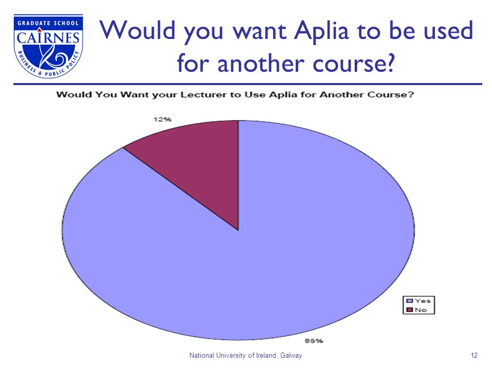 National University of Ireland, Galway12 Would you want Aplia to be used for another course?