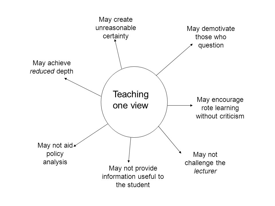 Teaching one view May create unreasonable certainty May demotivate those who question May encourage rote learning without criticism May not challenge the lecturer May not provide information useful to the student May not aid policy analysis May achieve reduced depth
