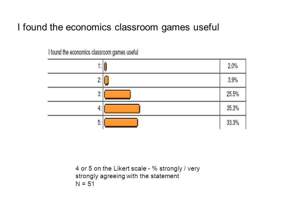 I found the economics classroom games useful 4 or 5 on the Likert scale - % strongly / very strongly agreeing with the statement N = 51