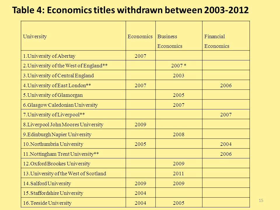 Table 4: Economics titles withdrawn between 2003-2012 UniversityEconomics Business Economics Financial Economics 1.University of Abertay2007 2.Univers