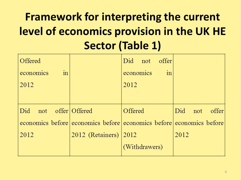 Offered economics in 2012 Did not offer economics in 2012 Did not offer economics before 2012 Offered economics before 2012 (Retainers) Offered economics before 2012 (Withdrawers) Did not offer economics before 2012 Framework for interpreting the current level of economics provision in the UK HE Sector (Table 1) 4