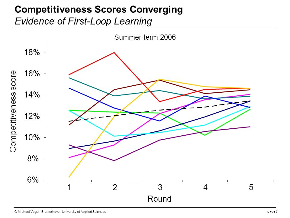 page 8 © Michael Vogel - Bremerhaven University of Applied Sciences Competitiveness Scores Converging Evidence of First-Loop Learning 6% 8% 10% 12% 14% 16% 18% 12345 Round Competitiveness score Summer term 2006