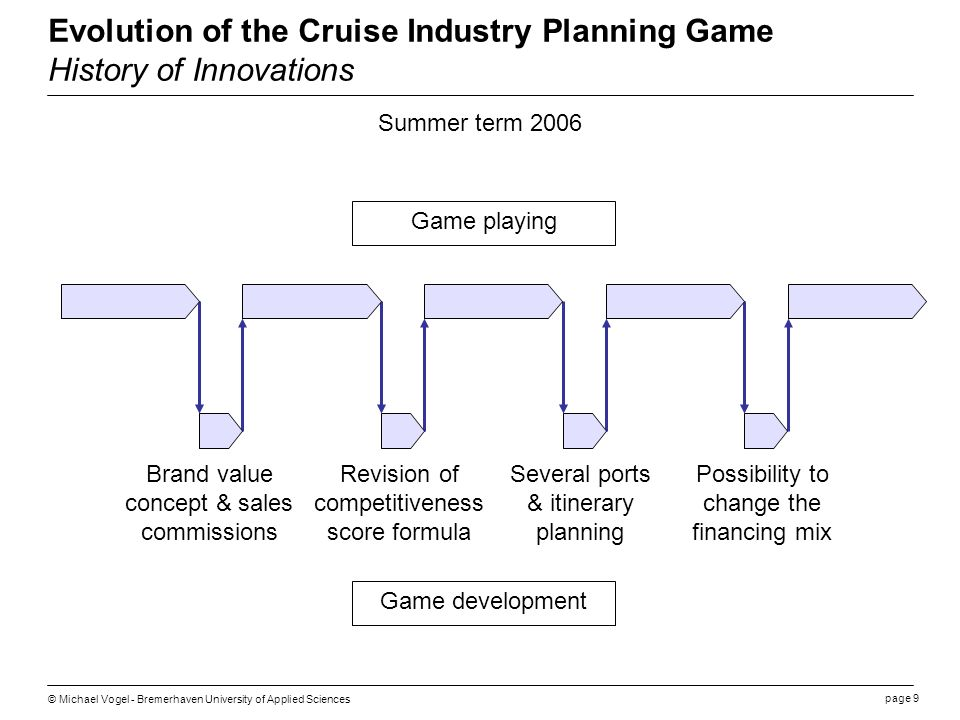 page 9 © Michael Vogel - Bremerhaven University of Applied Sciences Evolution of the Cruise Industry Planning Game History of Innovations Game playing Game development Summer term 2006 Several ports & itinerary planning Brand value concept & sales commissions Possibility to change the financing mix Revision of competitiveness score formula