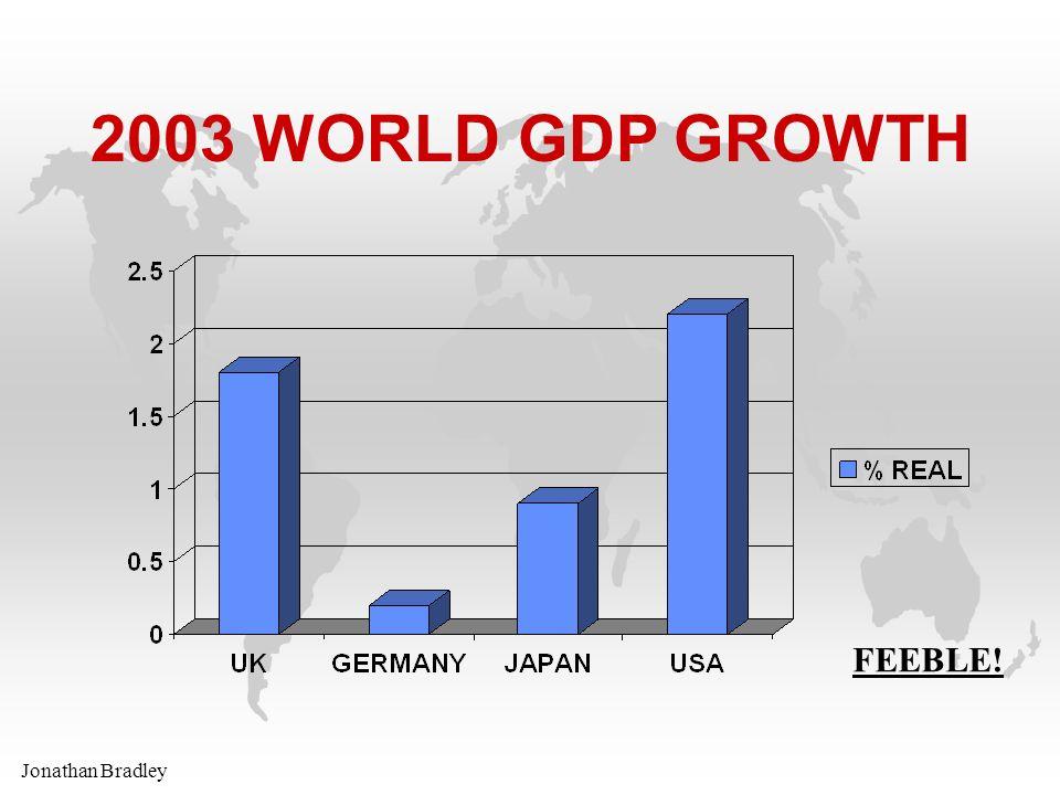 Jonathan Bradley 2003 WORLD GDP GROWTH FEEBLE!