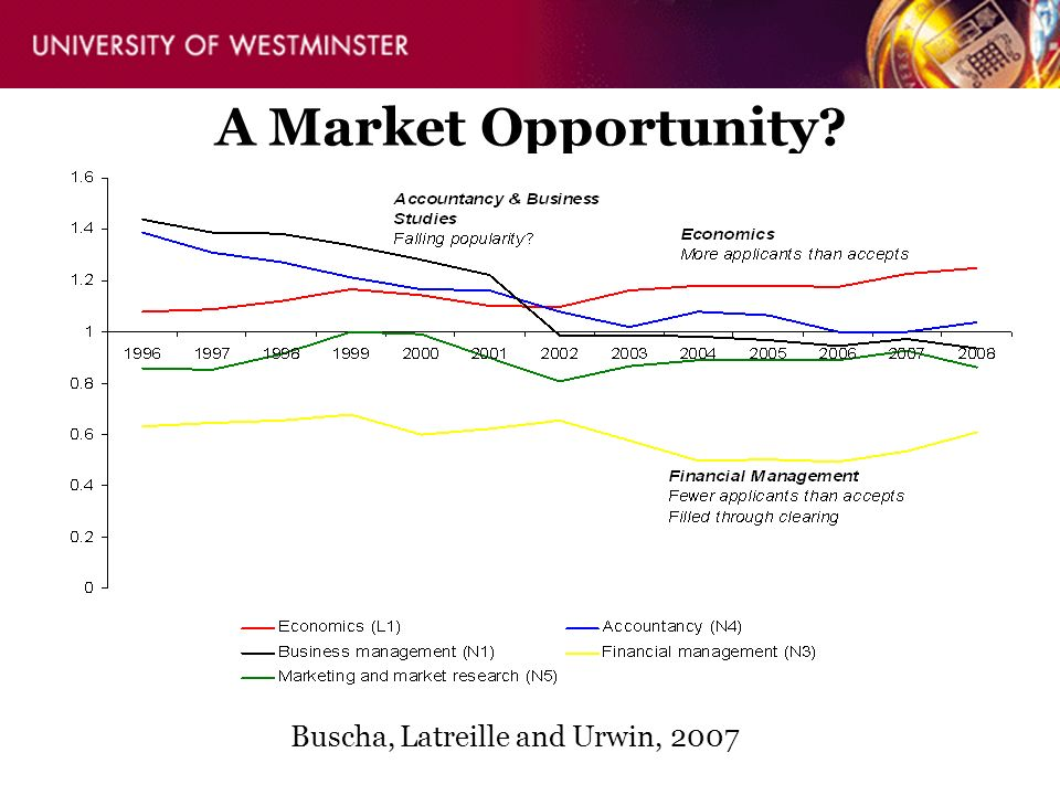 A Market Opportunity? Buscha, Latreille and Urwin, 2007