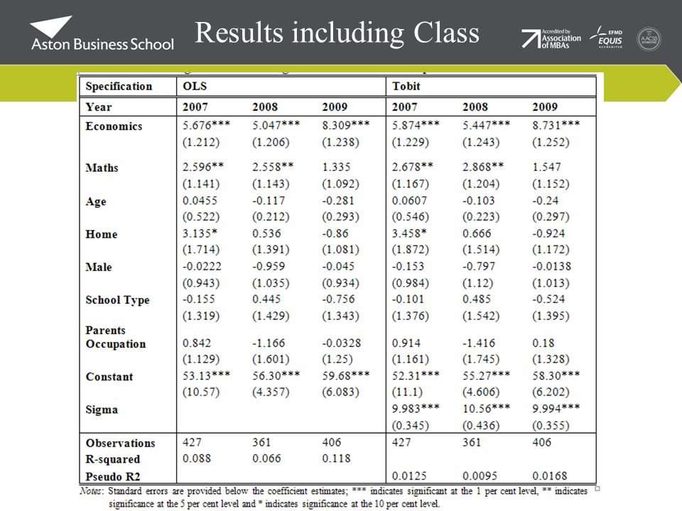 Results including Class