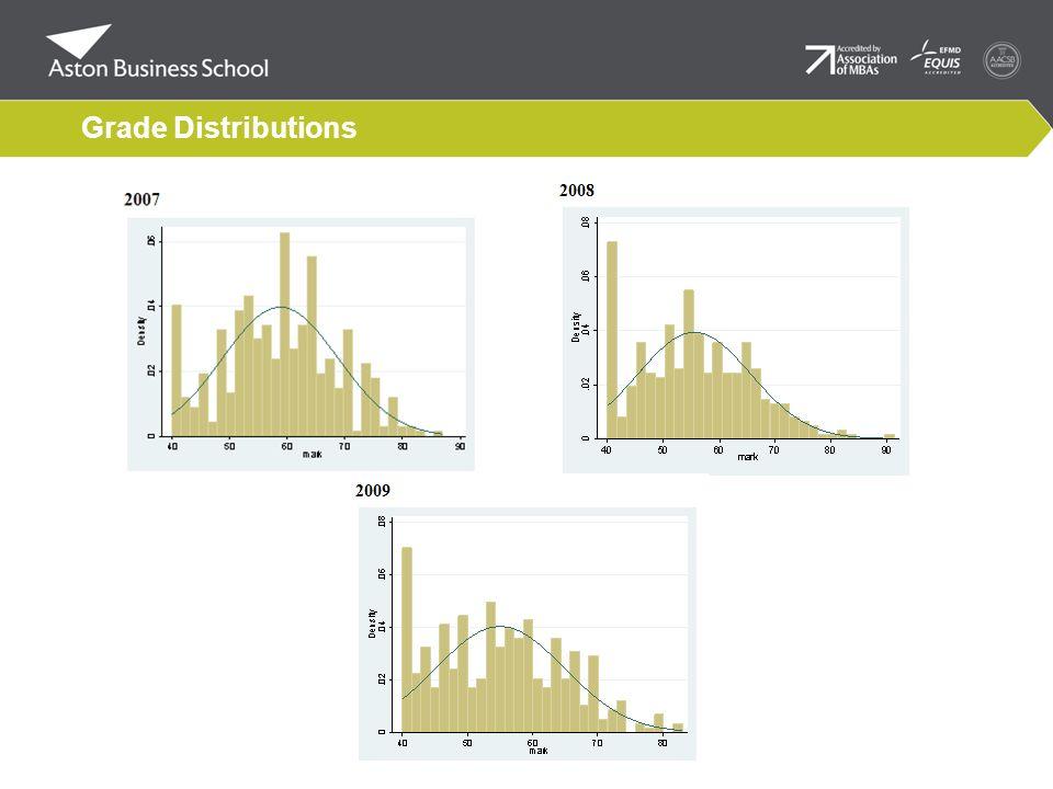 Grade Distributions