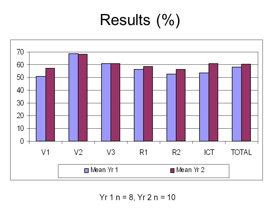 Results (%) Yr 1 n = 8, Yr 2 n = 10