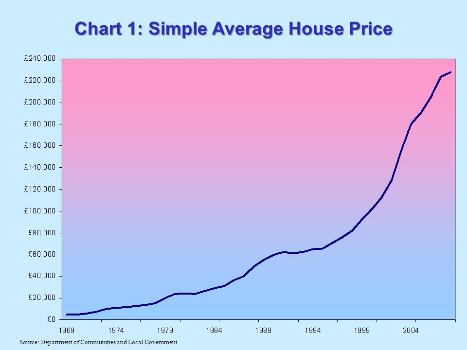 Chart 1: Simple Average House Price Source: Department of Communities and Local Government