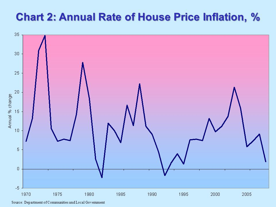 Chart 2: Annual Rate of House Price Inflation, % Source: Department of Communities and Local Government