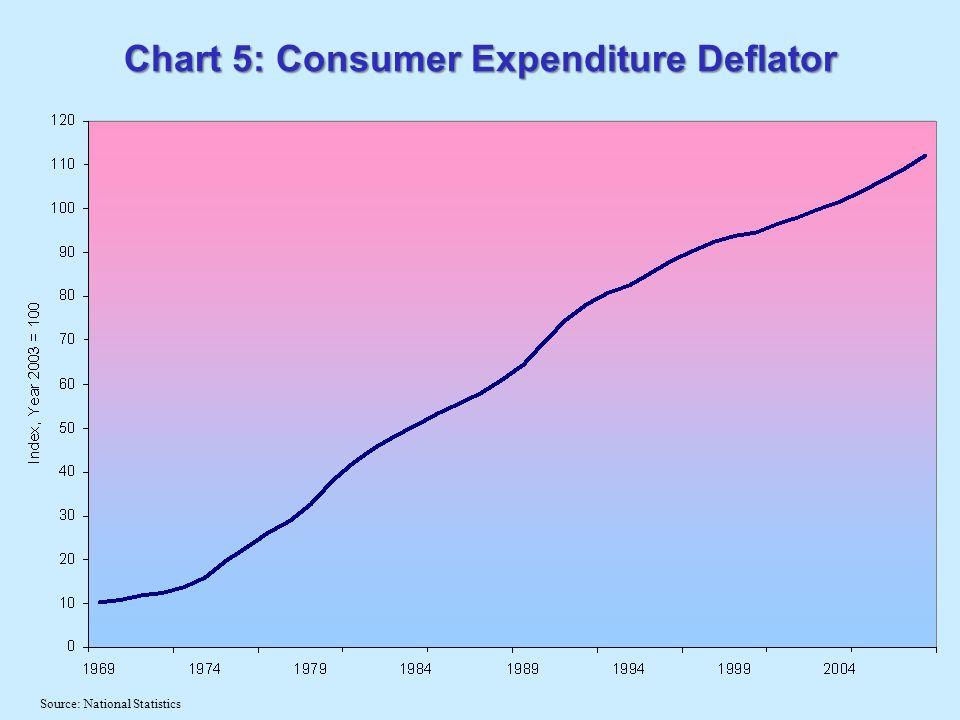 Chart 5: Consumer Expenditure Deflator Source: National Statistics
