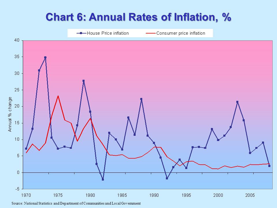 Chart 6: Annual Rates of Inflation, % Source: National Statistics and Department of Communities and Local Government