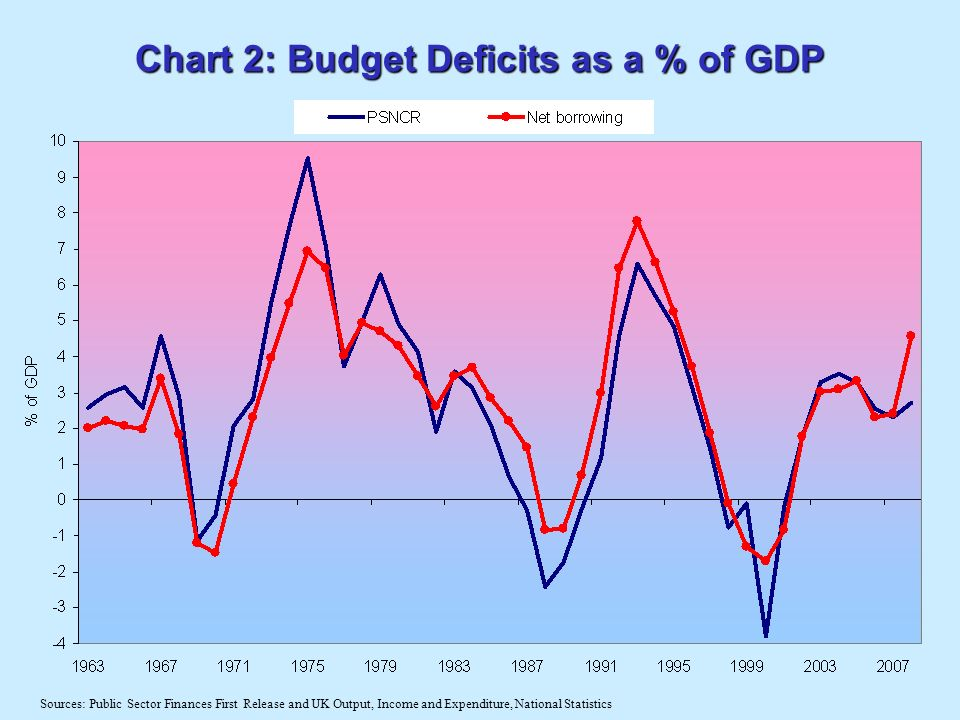 Chart 2: Budget Deficits as a % of GDP Sources: Public Sector Finances First Release and UK Output, Income and Expenditure, National Statistics