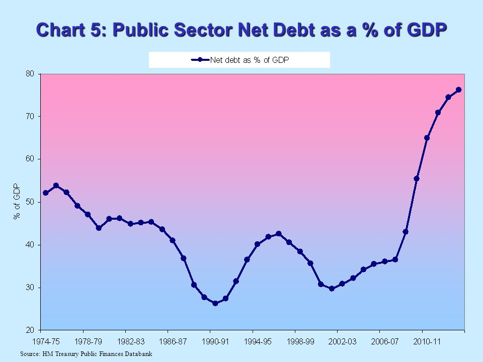 Chart 5: Public Sector Net Debt as a % of GDP Source: HM Treasury Public Finances Databank