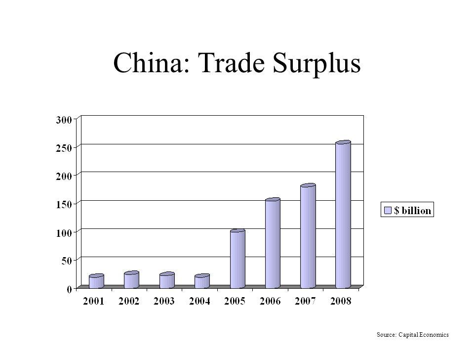 China: Trade Surplus Source: Capital Economics