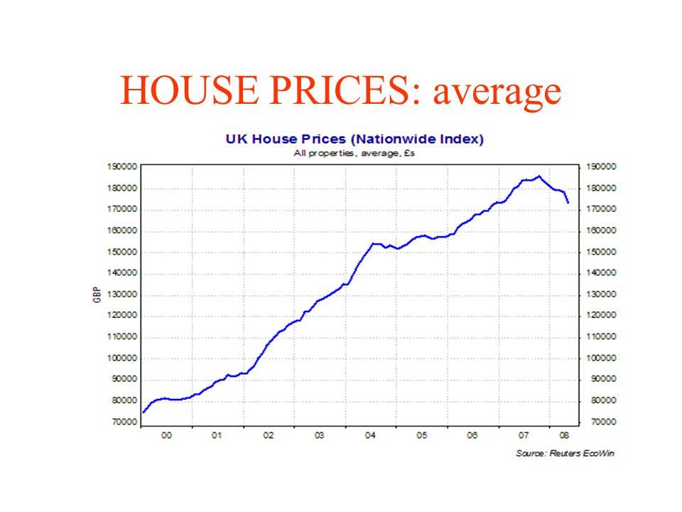 HOUSE PRICES: average