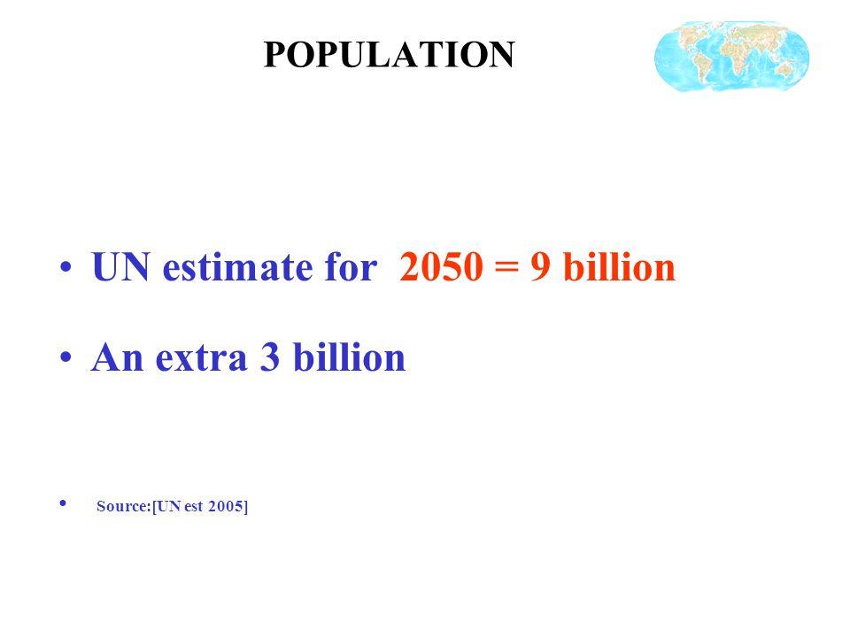 POPULATION UN estimate for 2050 = 9 billion An extra 3 billion Source:[UN est 2005]