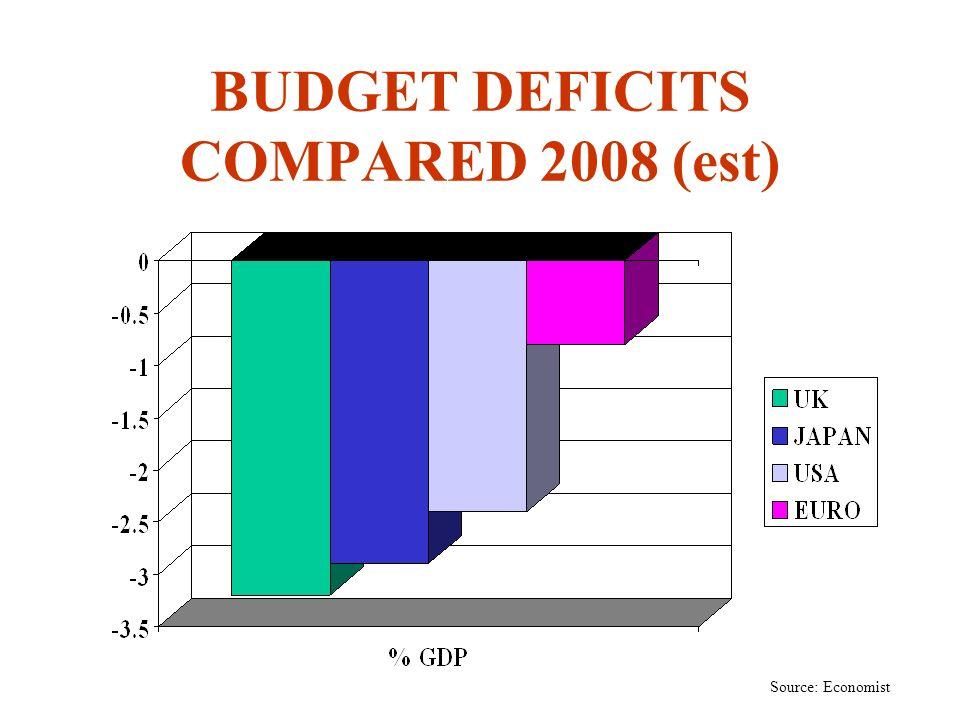 BUDGET DEFICITS COMPARED 2008 (est) Source: Economist