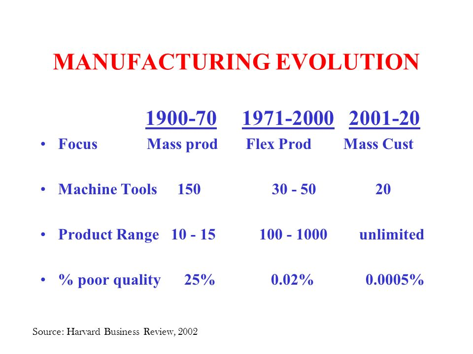 MANUFACTURING EVOLUTION Focus Mass prod Flex Prod Mass Cust Machine Tools Product Range unlimited % poor quality 25% 0.02% % Source: Harvard Business Review, 2002