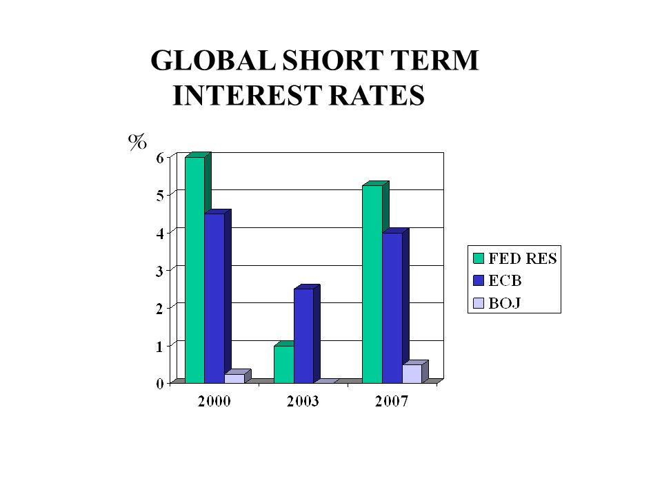 GLOBAL SHORT TERM INTEREST RATES %