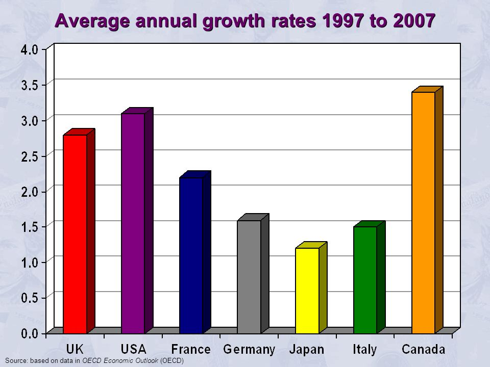 Average annual growth rates 1997 to 2007 Source: based on data in OECD Economic Outlook (OECD)