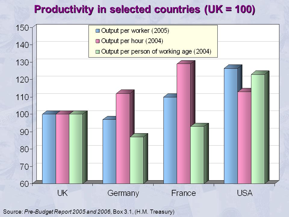 Productivity in selected countries (UK = 100) Source: Pre-Budget Report 2005 and 2006, Box 3.1, (H.M.