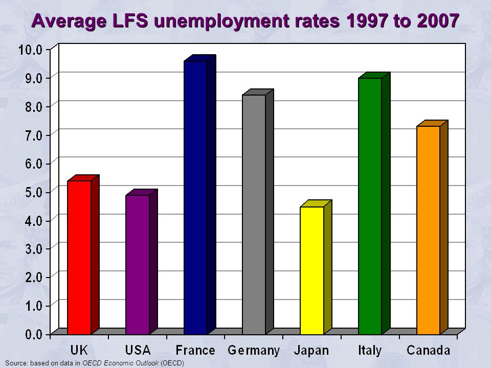 Average LFS unemployment rates 1997 to 2007 Source: based on data in OECD Economic Outlook (OECD)