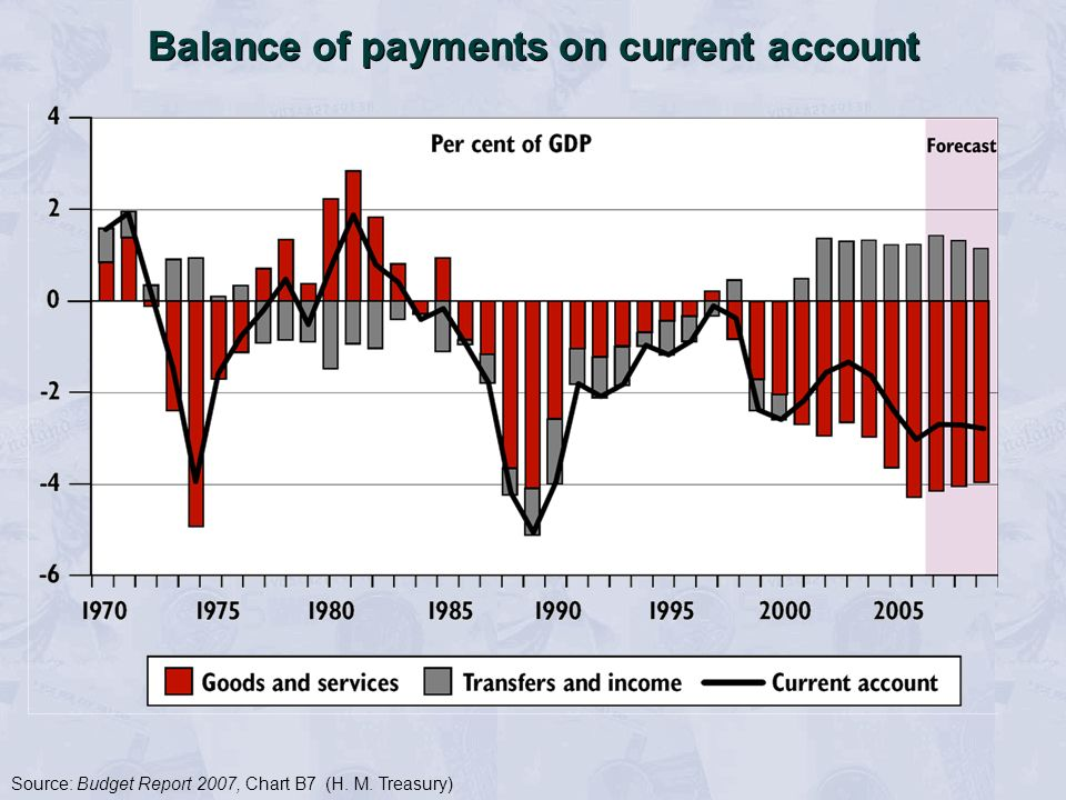 Source: Budget Report 2007, Chart B7 (H. M. Treasury) Balance of payments on current account