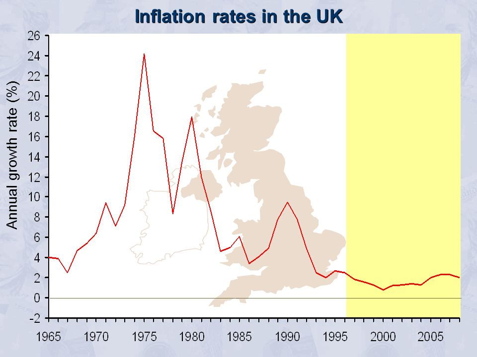 Annual growth rate (%) Inflation rates in the UK