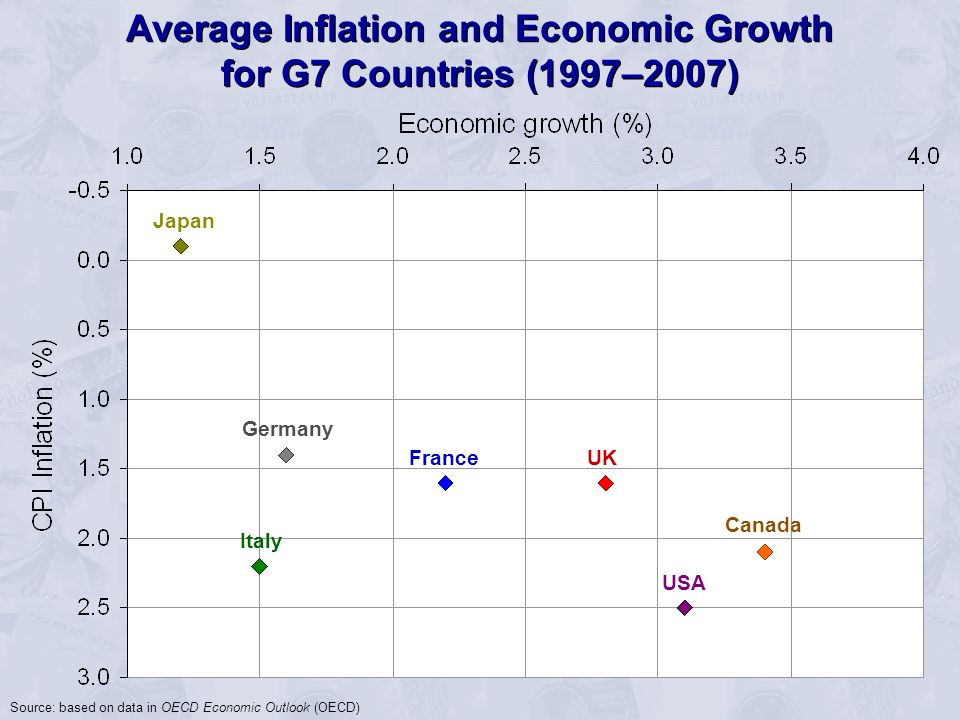 Source: based on data in OECD Economic Outlook (OECD) USA Canada UK Italy France Japan Germany Average Inflation and Economic Growth for G7 Countries (1997–2007)