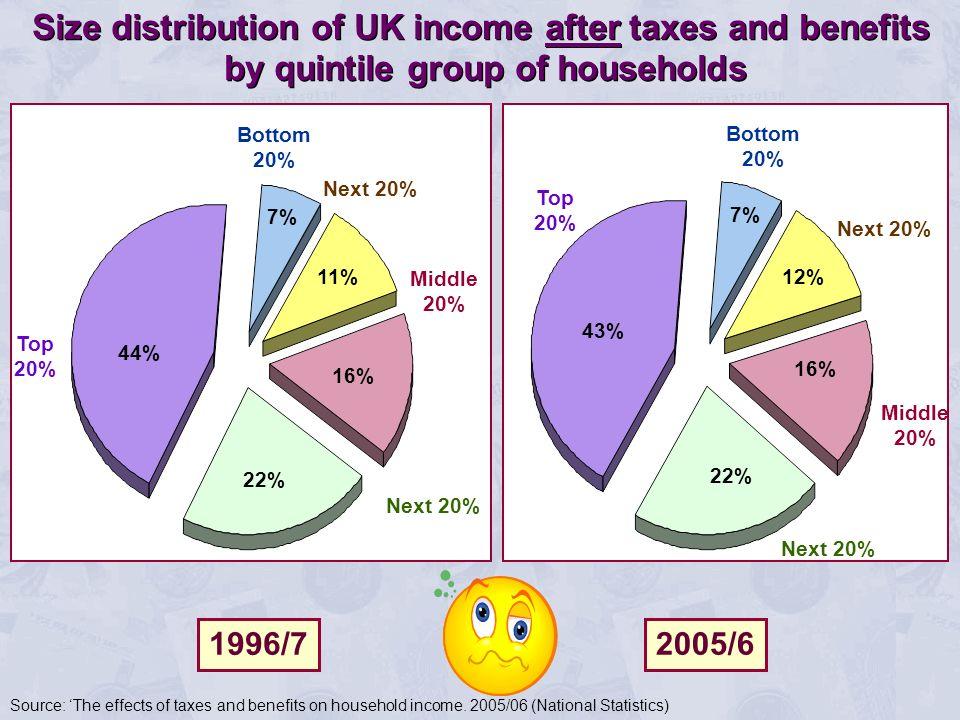 Bottom 20% Next 20% Middle 20% Next 20% Top 20% 16% 22% 44% 11% 7% Bottom 20% Next 20% Middle 20% Next 20% Top 20% 12% 16% 22% 43% 7% Size distributio