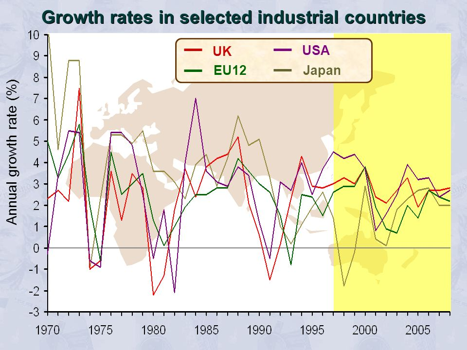 Annual growth rate (%) UK EU12 Japan USA Growth rates in selected industrial countries