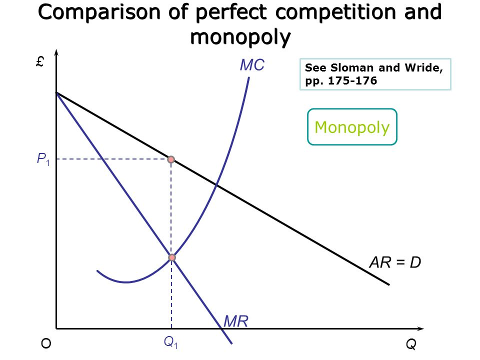 Pro-competition arguments Competition: low prices, high quantity Monopoly: one firm has market control, barriers to entry, price setting –However: exi