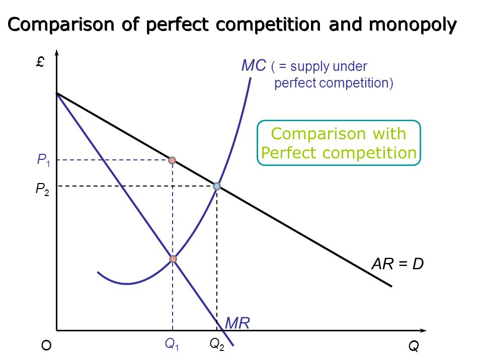 AR = D MC MR £ Q O Q1Q1 P1P1 Monopoly Comparison of perfect competition and monopoly See Sloman and Wride, pp. 175-176
