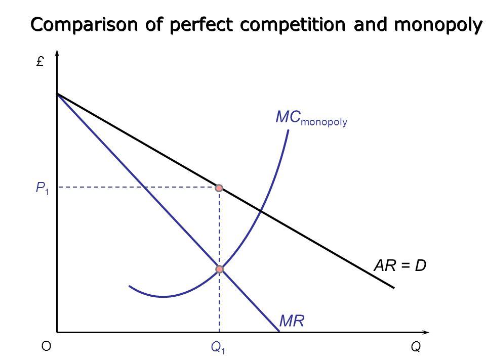 £ Q O MC ( = supply under perfect competition) Q1Q1 MR P1P1 P2P2 Q2Q2 AR = D Comparison with Perfect competition Comparison of perfect competition and