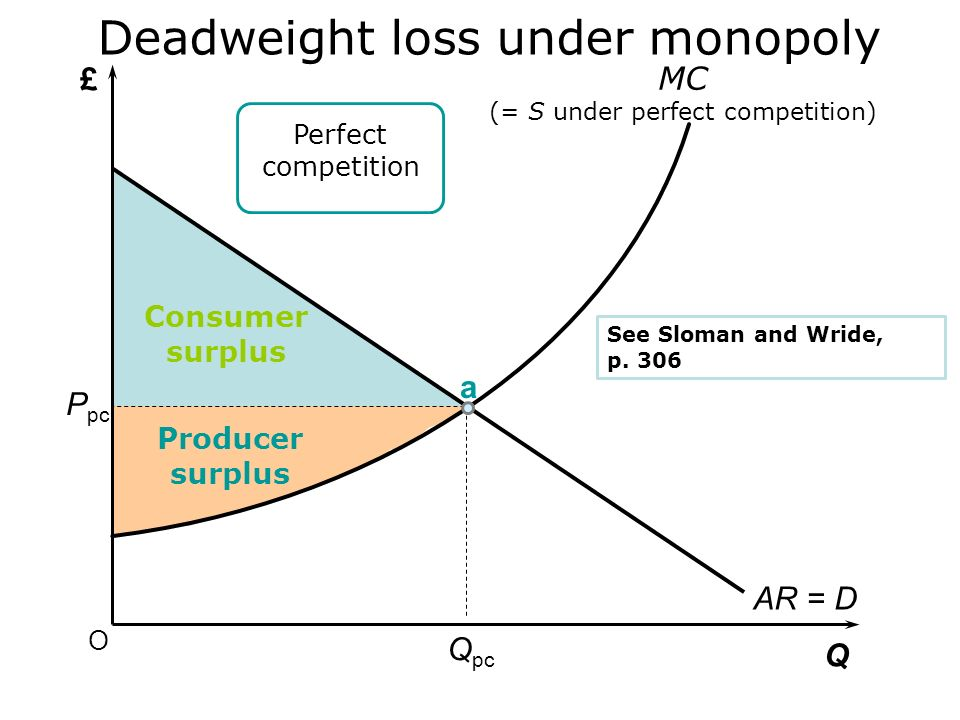 £ Q O Q1Q1 MR P1P1 MC monopoly AR = D Comparison of perfect competition and monopoly