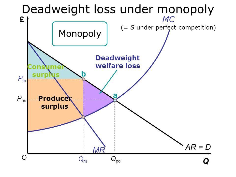 O £ Q P pc Q pc AR = D Consumer surplus Producer surplus MC (= S under perfect competition) a Deadweight loss under monopoly Perfect competition See S
