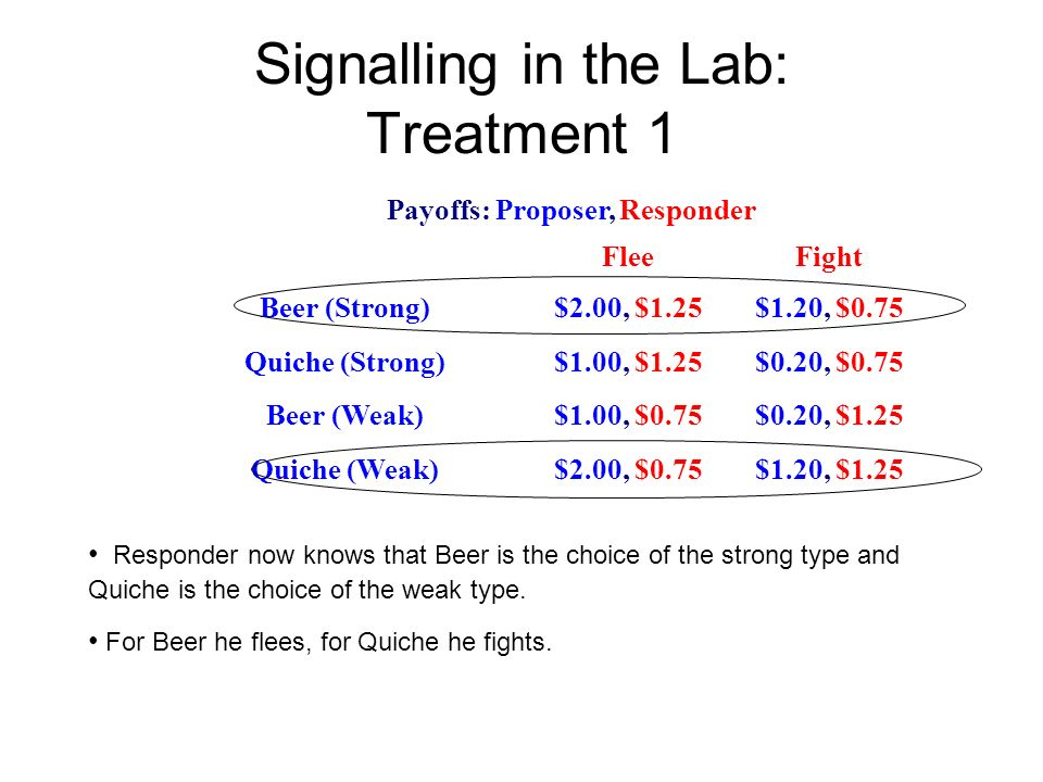 Signalling in the Lab: Treatment 1 Payoffs: Proposer, Responder FleeFight Beer (Strong)$2.00, $1.25$1.20, $0.75 Quiche (Strong)$1.00, $1.25$0.20, $0.75 Beer (Weak)$1.00, $0.75$0.20, $1.25 Quiche (Weak)$2.00, $0.75$1.20, $1.25 Responder now knows that Beer is the choice of the strong type and Quiche is the choice of the weak type.