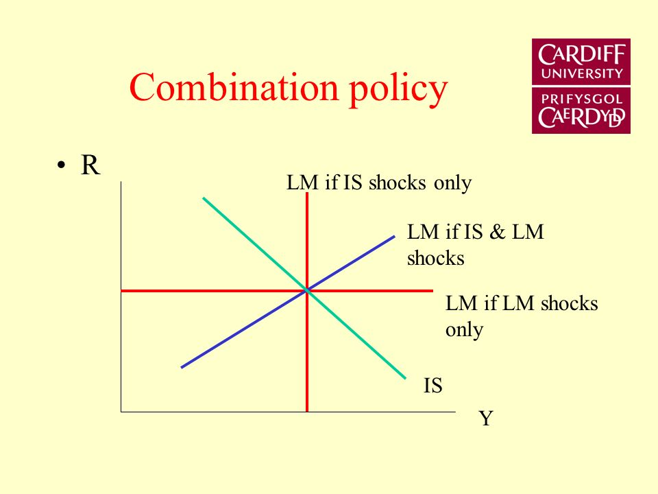 If LM shocks only - which is best intermediate target? R Y IS R* LM LM-v LM+v Y*