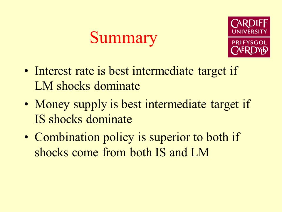 Combination policy R Y IS LM if IS shocks only LM if LM shocks only LM if IS & LM shocks