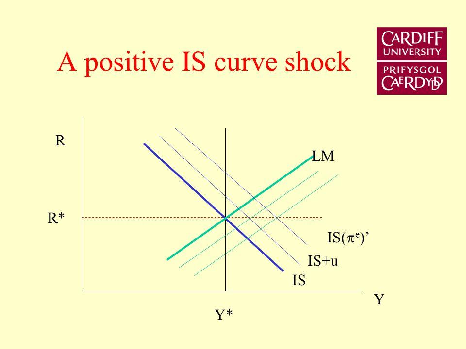 A positive IS curve shock R R* Y* Y LM IS IS+u IS( e )